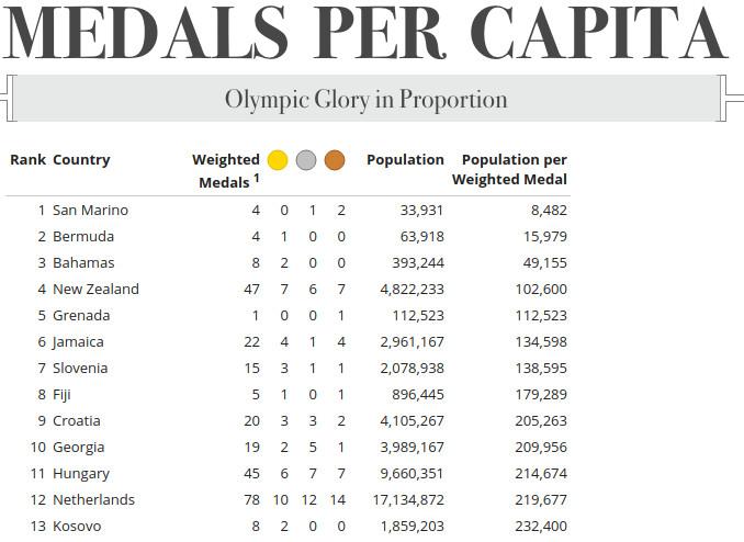 medaillespiegel per capita
